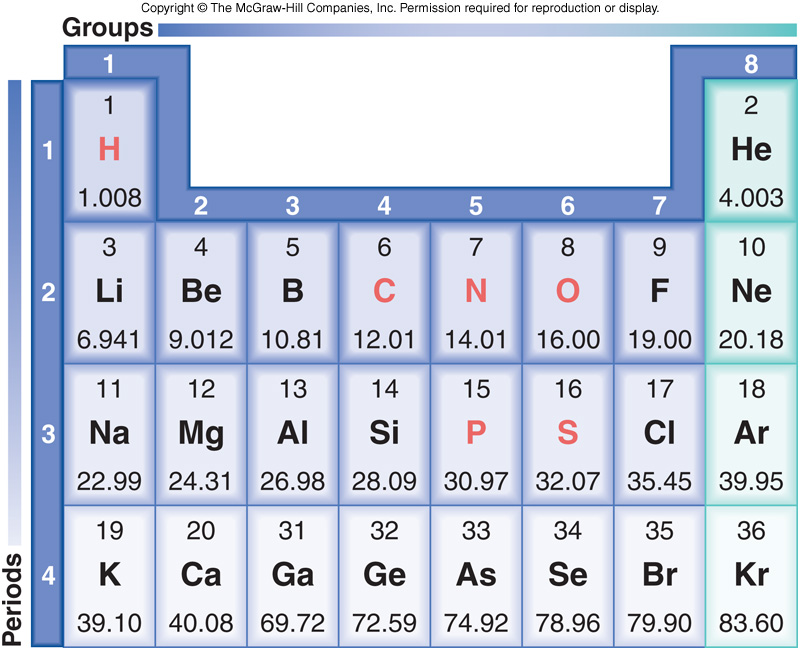 Radioactive Isotopes Periodic Table Softland